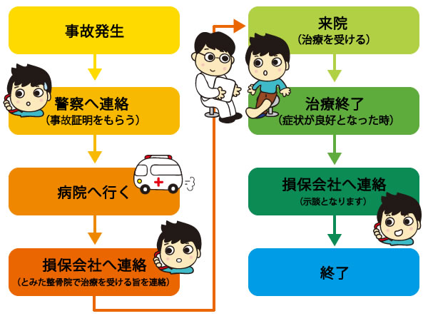 Flow of treatment of traffic accident